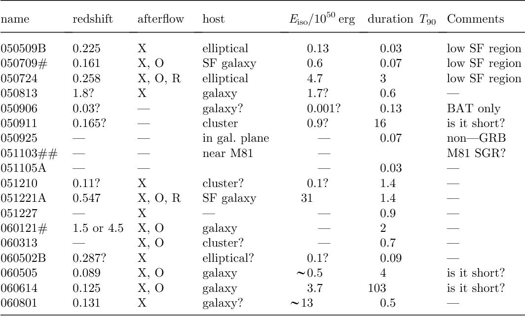 Swift Observations Of Gamma Ray Bursts Semantic Scholar