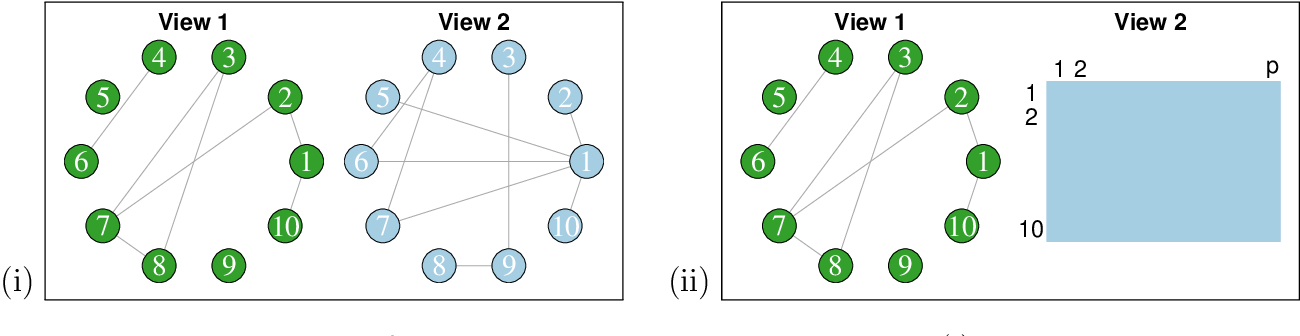 Figure 1 for Testing for Association in Multi-View Network Data