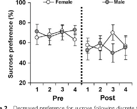 Effects of sucrose on sex hormone