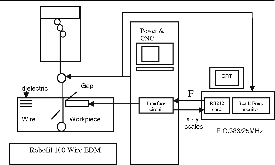 optimization of electrical discharge machining Finally, genetic algorithm, a popular evolutionary approach, is used to optimize  the wire electrical discharge machining process with multiple objectives.