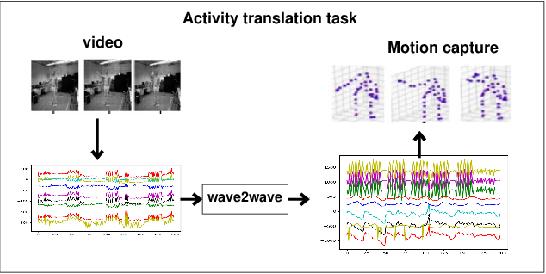 Figure 3 for Translation Between Waves, wave2wave