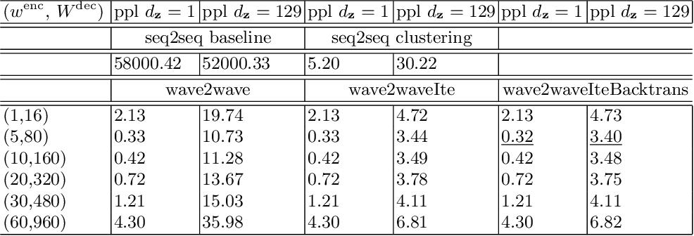 Figure 4 for Translation Between Waves, wave2wave