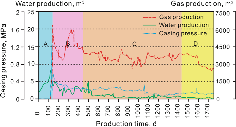 Fig. 1 Production curves of CBM well W14 at southern Qinshui basin, including gas and water production curves and reservoir pressure curve. a Drainage stage, b unstable gas production stage, c stable gas production stage, and d gas production decline stage