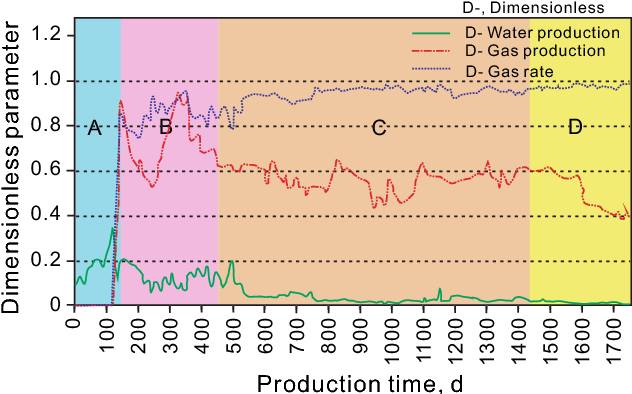 Fig. 2 Dimensionless production curves of CBM well W14 at southern Qinshui basin, including dimensionless gas production, water production, and gas production rate.A drainage stage,B unstable gas production stage, C stable gas production stage, and D gas production decline stage