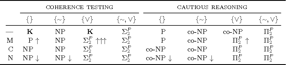 Figure 1 for Complexity and Compilation of GZ-Aggregates in Answer Set Programming