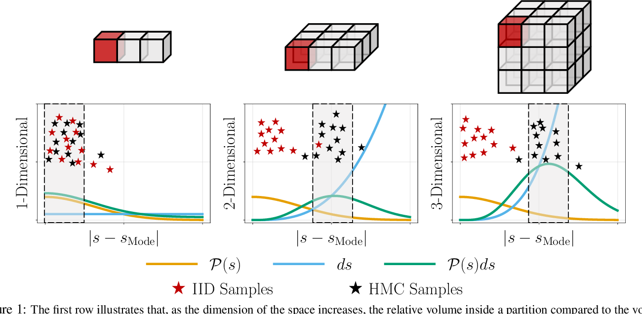 Figure 1 for Hamiltonian Q-Learning: Leveraging Importance-sampling for Data Efficient RL