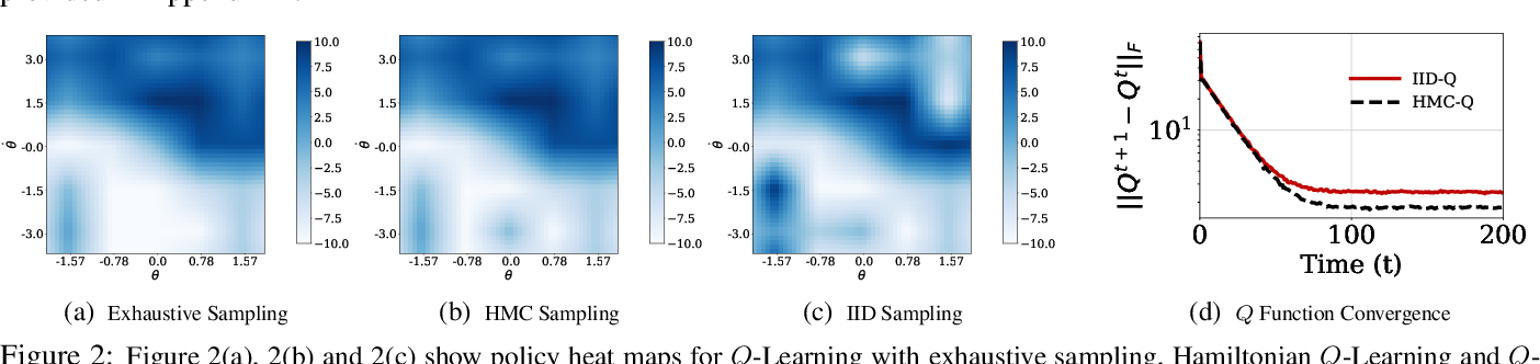 Figure 3 for Hamiltonian Q-Learning: Leveraging Importance-sampling for Data Efficient RL