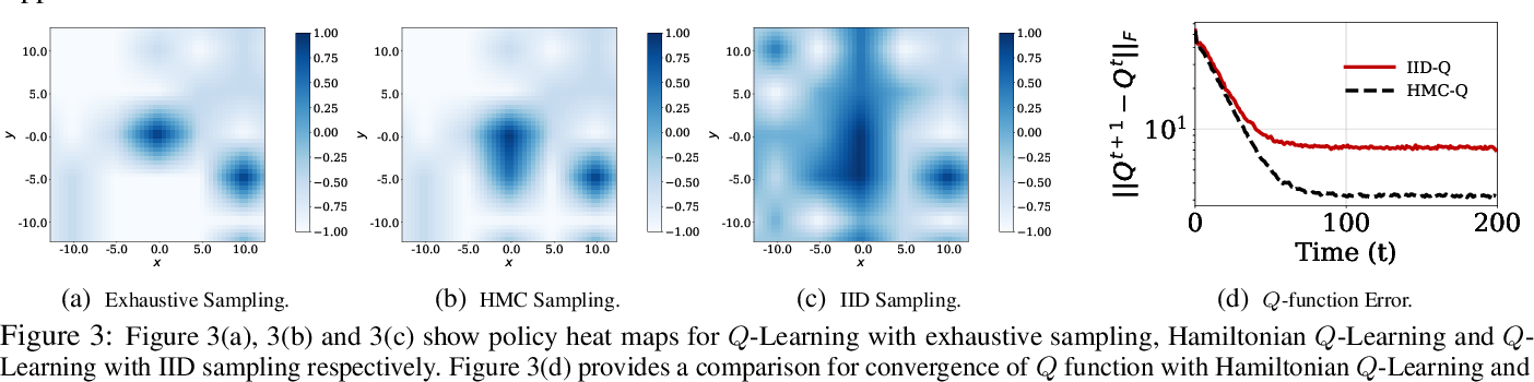 Figure 4 for Hamiltonian Q-Learning: Leveraging Importance-sampling for Data Efficient RL