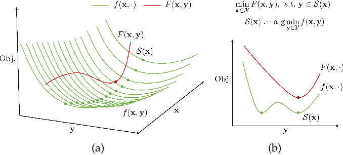 Figure 2 for Investigating Bi-Level Optimization for Learning and Vision from a Unified Perspective: A Survey and Beyond