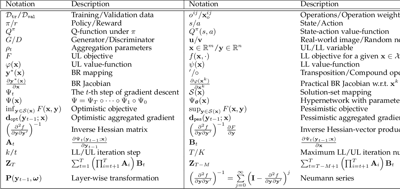 Figure 1 for Investigating Bi-Level Optimization for Learning and Vision from a Unified Perspective: A Survey and Beyond