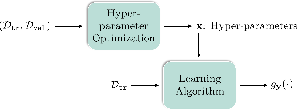 Figure 3 for Investigating Bi-Level Optimization for Learning and Vision from a Unified Perspective: A Survey and Beyond