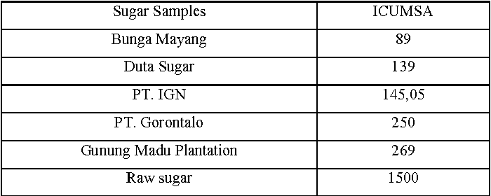 ICUMSA identification of granulated sugar using discrete wavelet