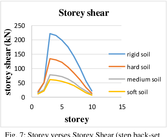 Effect of Soil Structure Interaction in Seismic Response of