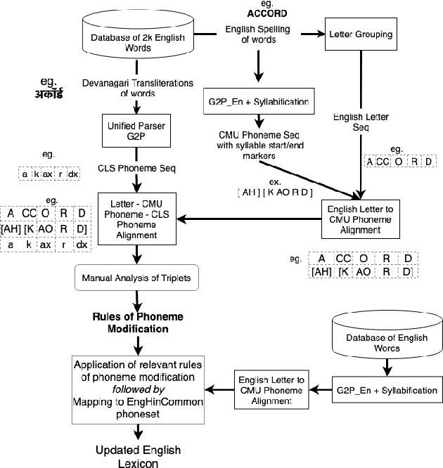 Figure 2 for Non-native English lexicon creation for bilingual speech synthesis