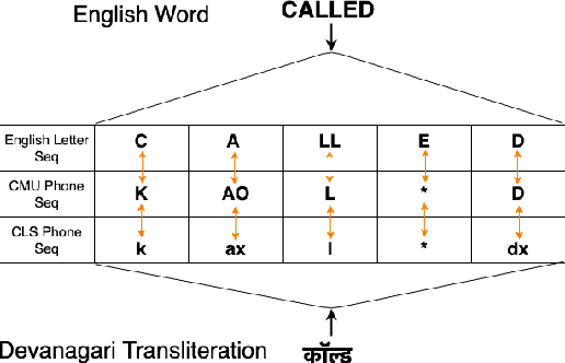Figure 3 for Non-native English lexicon creation for bilingual speech synthesis