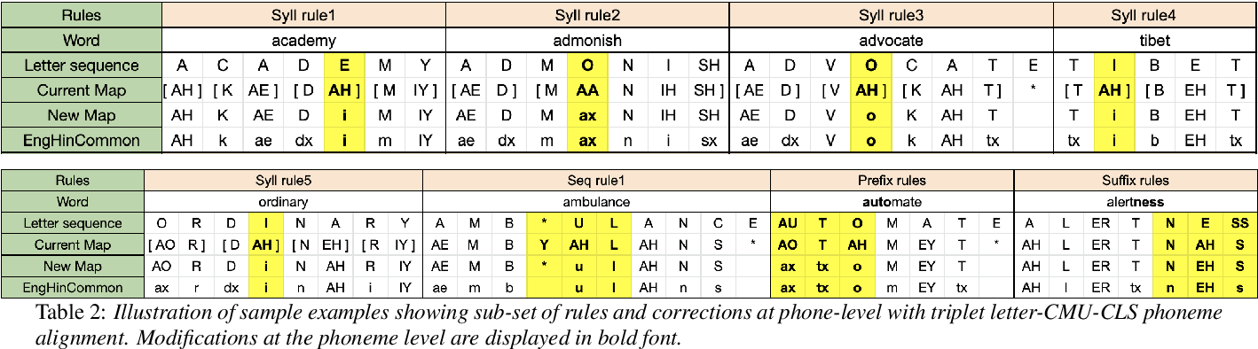 Figure 4 for Non-native English lexicon creation for bilingual speech synthesis