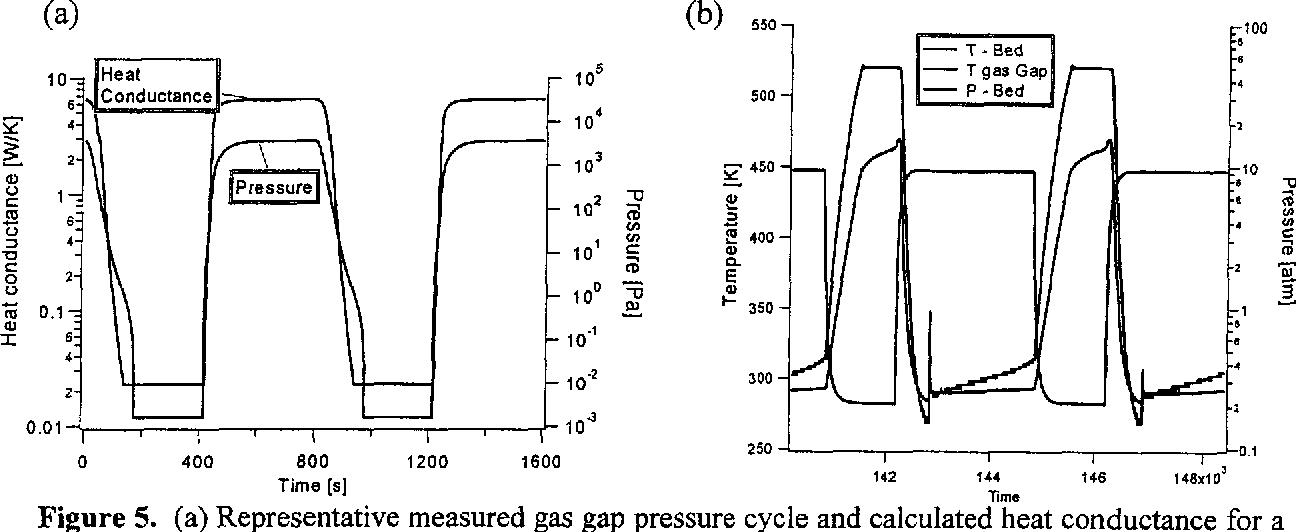 Evaluation of Hydride Compressor Elements for the Planck