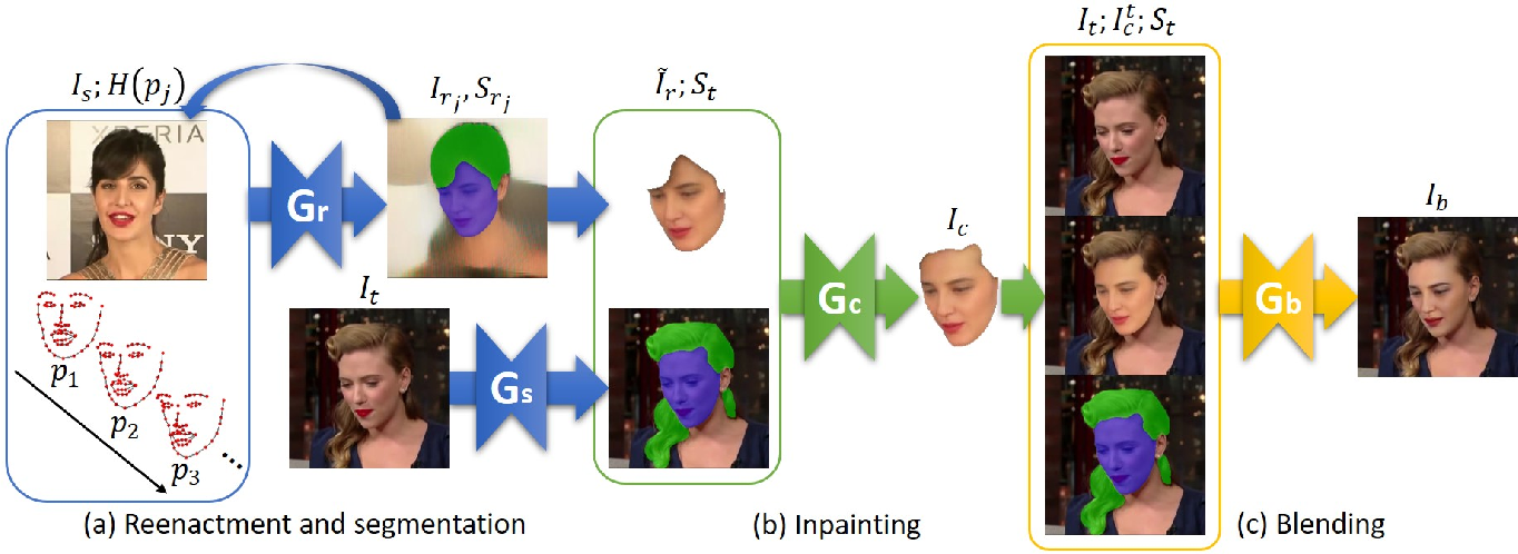 Figure 2 for FSGAN: Subject Agnostic Face Swapping and Reenactment