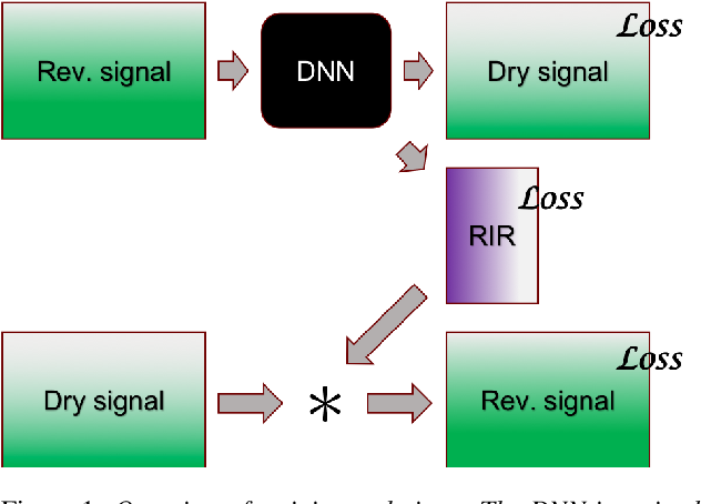 Figure 1 for Dereverberation using joint estimation of dry speech signal and acoustic system
