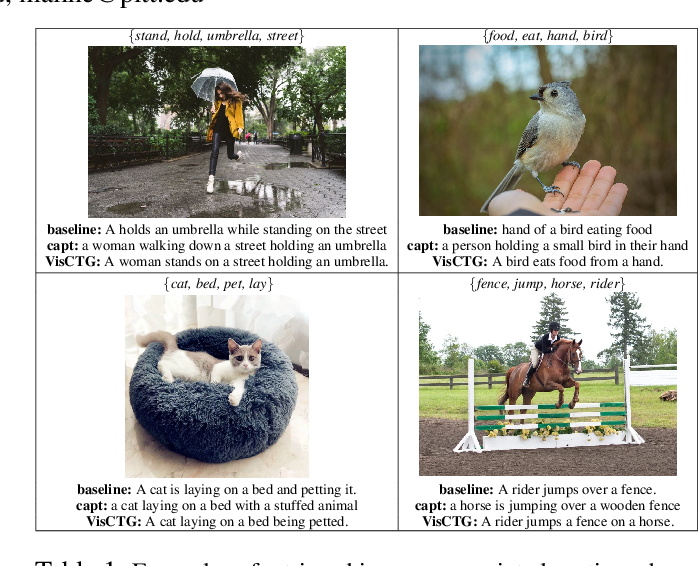 Figure 1 for Retrieve, Caption, Generate: Visual Grounding for Enhancing Commonsense in Text Generation Models