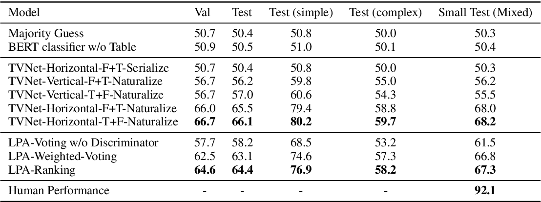 Figure 4 for TabFact: A Large-scale Dataset for Table-based Fact Verification