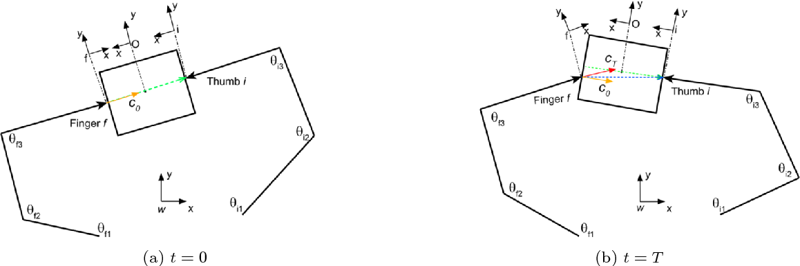 Figure 3 for Relaxed-Rigidity Constraints: Kinematic Trajectory Optimization and Collision Avoidance for In-Grasp Manipulation