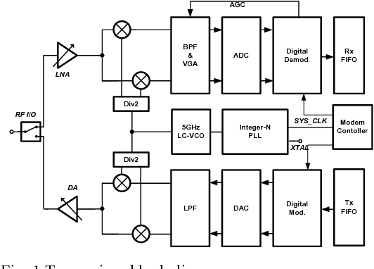 1 Transceiver Block Diagram: Block Diagram Of Zigbee Transceiver At Gundyle.co