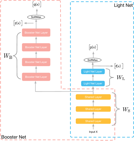 Figure 1 for Rocket Launching: A Universal and Efficient Framework for Training Well-performing Light Net