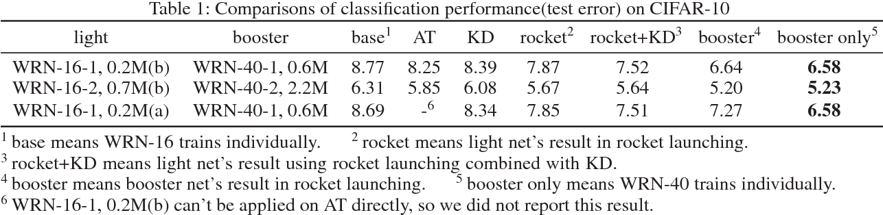Figure 2 for Rocket Launching: A Universal and Efficient Framework for Training Well-performing Light Net