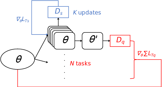 Figure 4 for ST$^2$: Small-data Text Style Transfer via Multi-task Meta-Learning