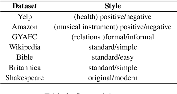 Figure 3 for ST$^2$: Small-data Text Style Transfer via Multi-task Meta-Learning