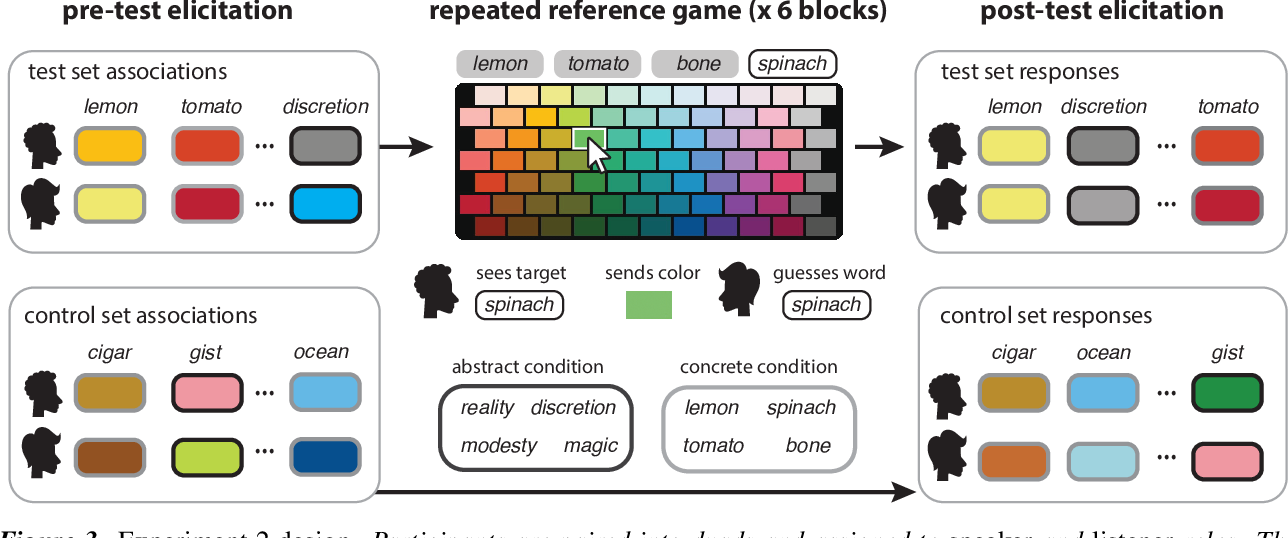 Figure 3 for Shades of confusion: Lexical uncertainty modulates ad hoc coordination in an interactive communication task