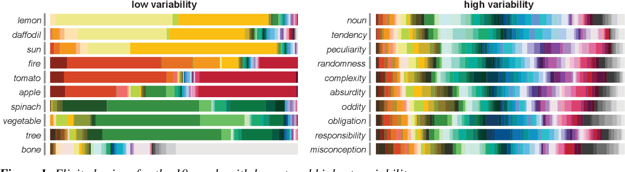 Figure 1 for Shades of confusion: Lexical uncertainty modulates ad hoc coordination in an interactive communication task