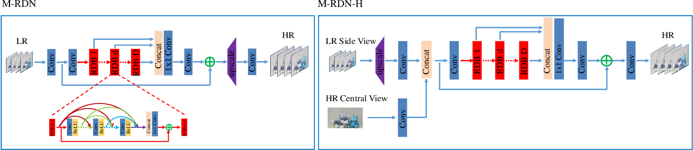 Figure 3 for Light Field Reconstruction via Attention-Guided Deep Fusion of Hybrid Lenses