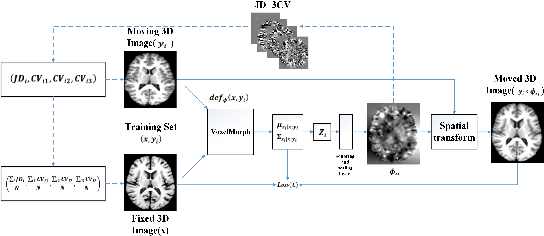 Figure 3 for Deformable Registration Using Average Geometric Transformations for Brain MR Images