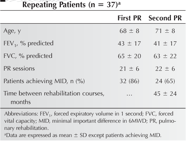 Effectiveness of Repeated Courses of Pulmonary