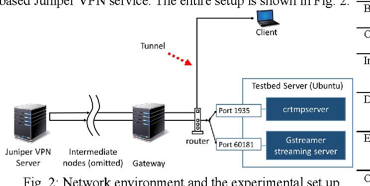 Characterization of Traffic Analysis based video stream