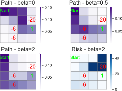 Figure 2 for Risk-Sensitive Reinforcement Learning: a Martingale Approach to Reward Uncertainty
