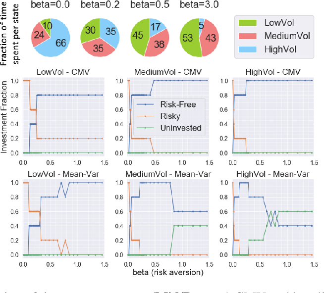 Figure 4 for Risk-Sensitive Reinforcement Learning: a Martingale Approach to Reward Uncertainty