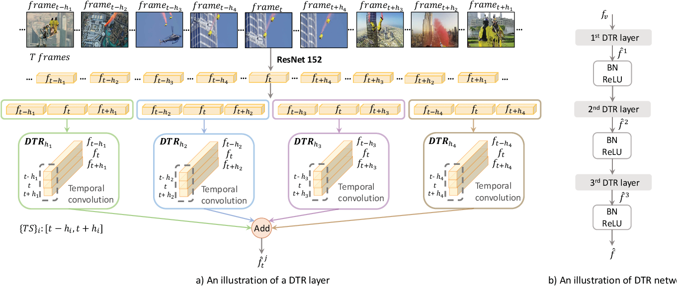 Figure 1 for DTR-GAN: Dilated Temporal Relational Adversarial Network for Video Summarization
