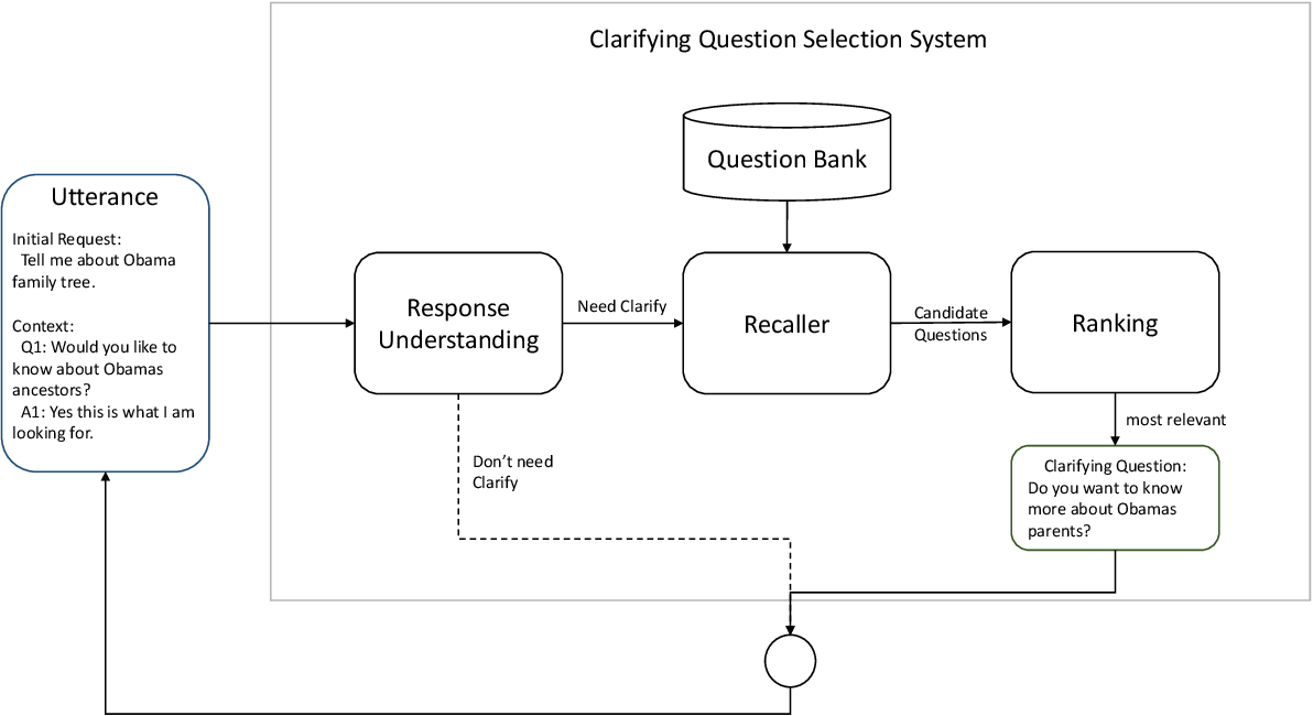Figure 1 for A Clarifying Question Selection System from NTES_ALONG in Convai3 Challenge