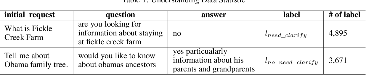 Figure 2 for A Clarifying Question Selection System from NTES_ALONG in Convai3 Challenge