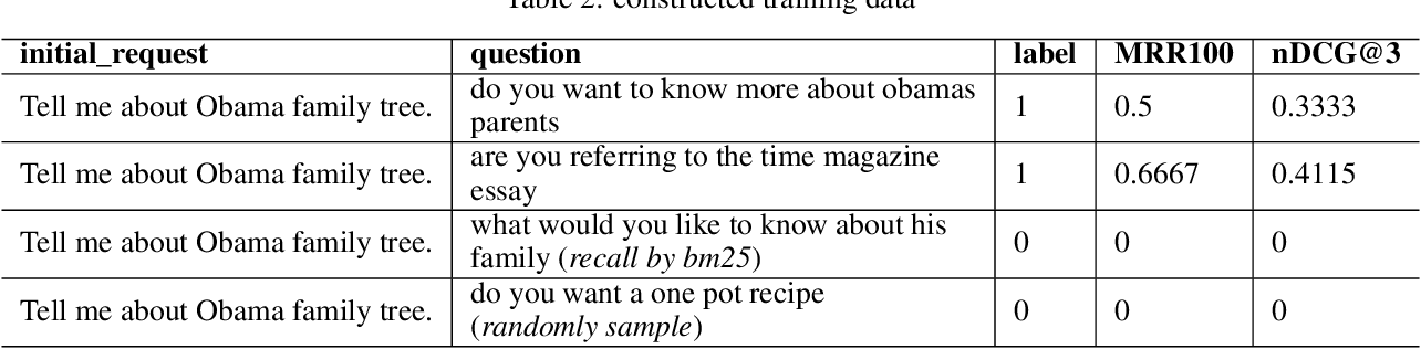 Figure 3 for A Clarifying Question Selection System from NTES_ALONG in Convai3 Challenge