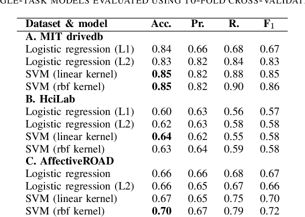 Figure 3 for Detection of Real-world Driving-induced Affective State Using Physiological Signals and Multi-view Multi-task Machine Learning