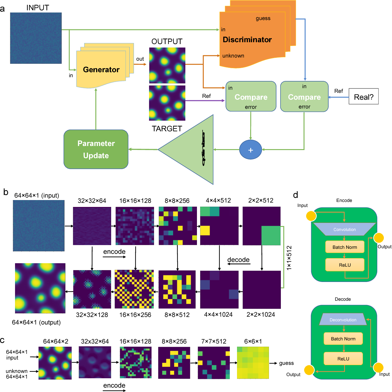 Figure 1 for Deep Learning Phase Segregation