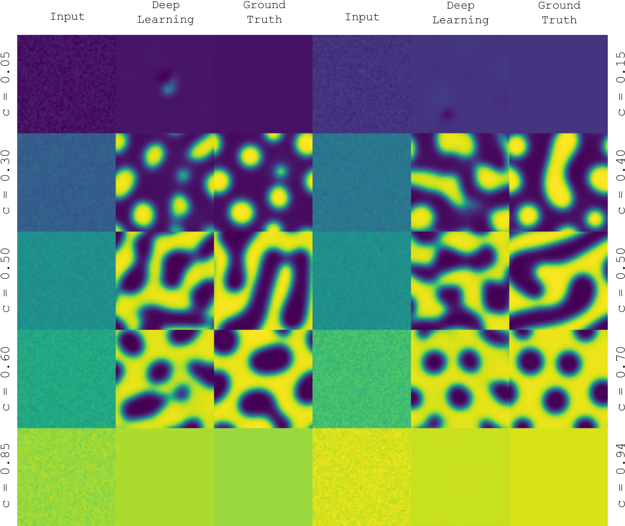 Figure 2 for Deep Learning Phase Segregation