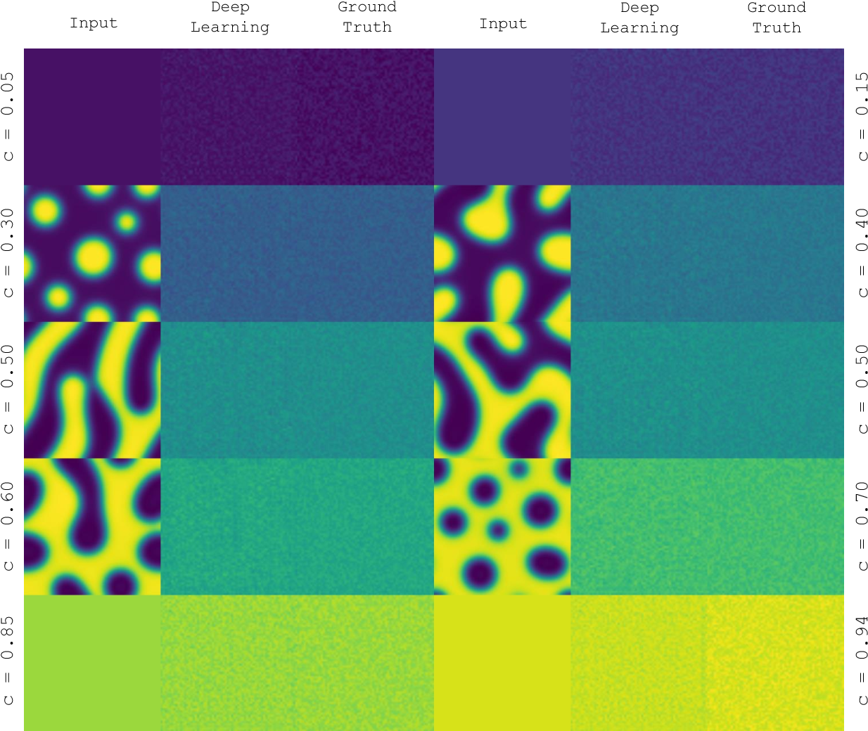 Figure 3 for Deep Learning Phase Segregation