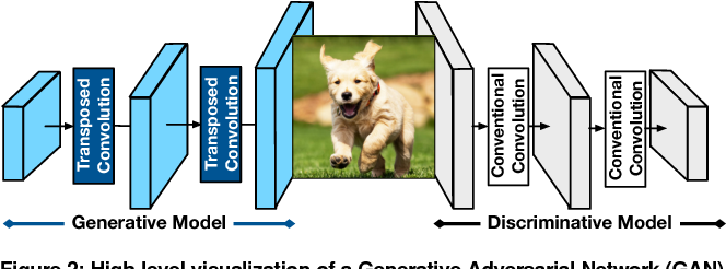 Figure 4 for GANAX: A Unified MIMD-SIMD Acceleration for Generative Adversarial Networks