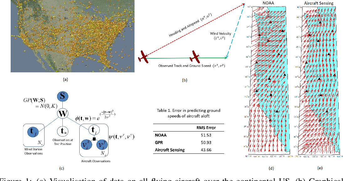 Figure 1 for Helping Reduce Environmental Impact of Aviation with Machine Learning