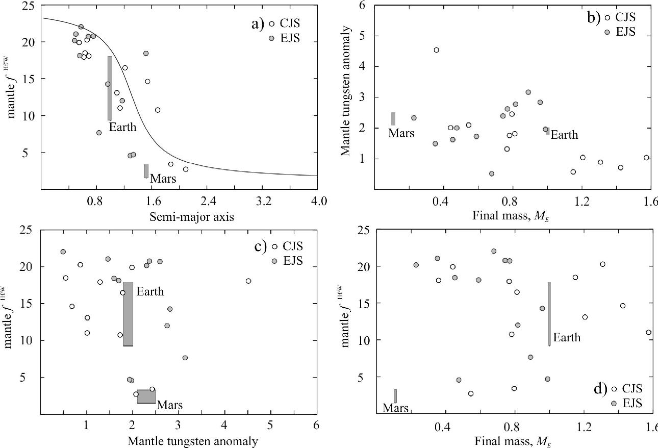 Figure 1 from Tungsten isotopic evolution during late-stage
